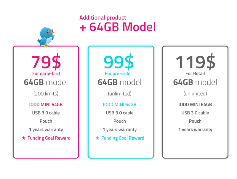 64GB-model